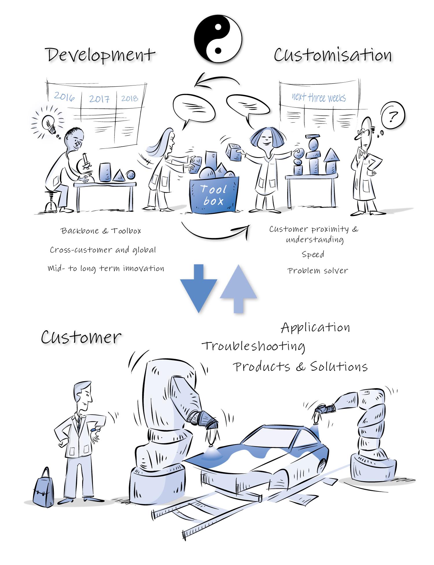 visualisierung-von-arbeitsprozess