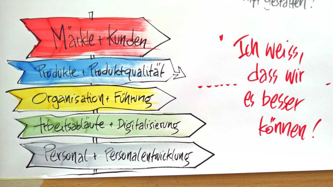 Mit Graphic Recording / Analyzing Recording einen Strategieworkshop schneller zu Ergebnissenführen